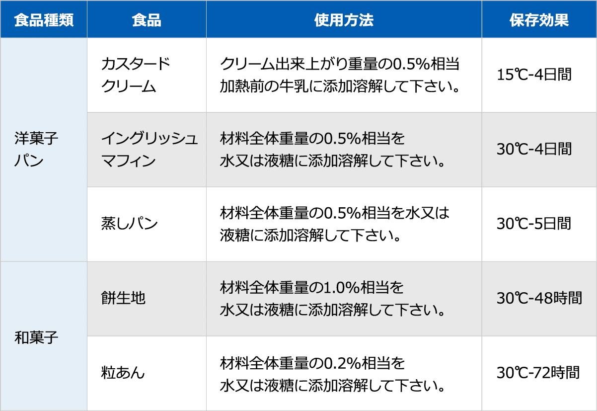 賞味 期限 クリーム カスタード